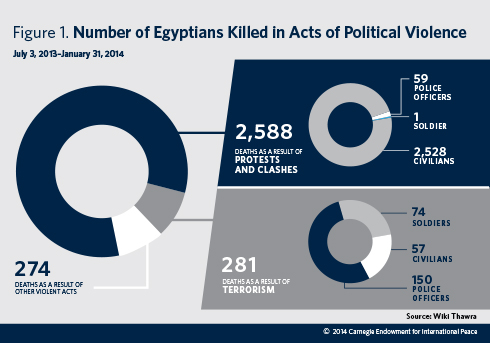Egypt is far more violent and unstable than it has been in decades. With government repression driving a cycle of political violence, a different approach is needed.