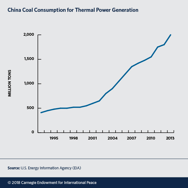 China Coal Consumpion for Thermal Power Generation
