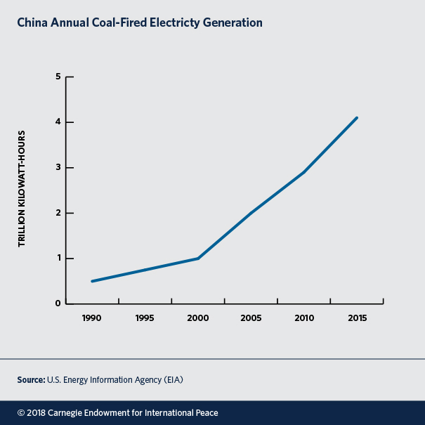 China Annual Coal-Fired Electricity Generation