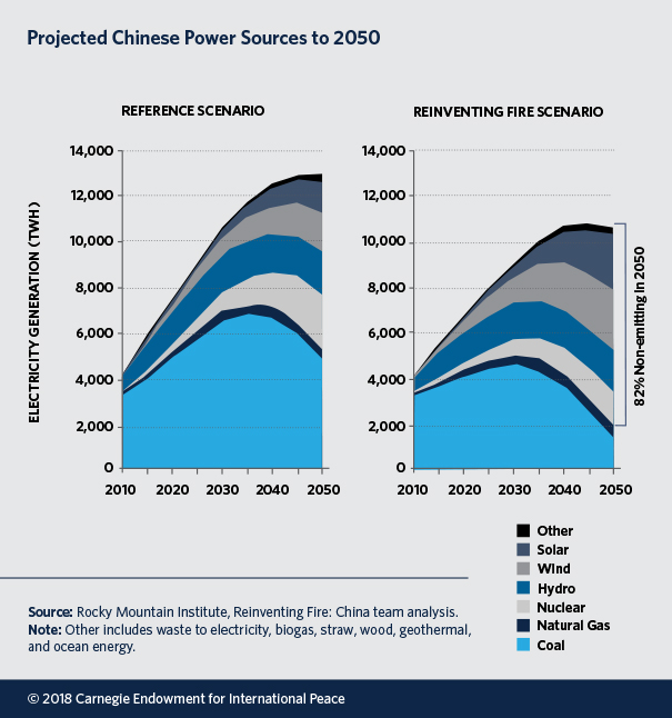 Projected Chinese Power Sources to 2050