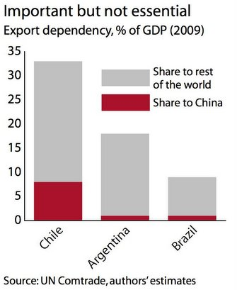 For the last decade South American exports of mining, agricultural, and energy commodities to China have boomed, leading countries like Argentina, Brazil, and Chile to worry about rising commodity dependency on China.