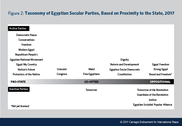 Egypts Secular Political Parties A Struggle For Identity And