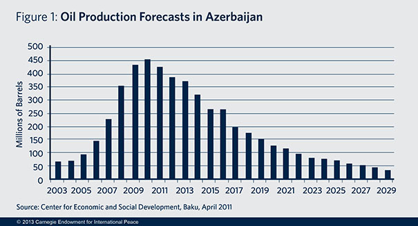 The result of Azerbaijan's upcoming presidential election is not in doubt. But the incumbent president will face a new set of challenges during his next five-year term.