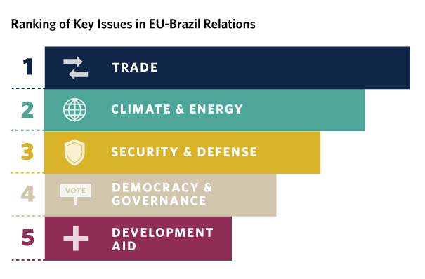 Despite relative stability at home, Brazilians are increasingly concerned about the decline of globalization in advanced economies, particularly in Europe.