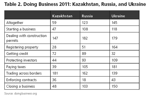 Ukraine can begin to expose its economy to more foreign competition and investment and truly live up to its potential only if it cracks down on corruption and encourages domestic competition.