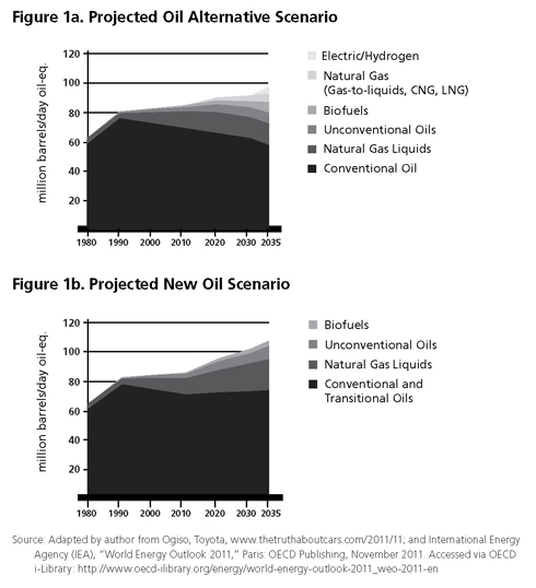 With a shift from the production of conventional oil to unconventional oil, the world is at a key moment to determine the future energy balance between oil and low-carbon alternative fuels.
