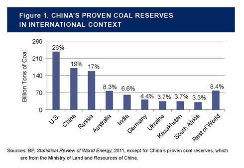 Several factors could be contributing to China's sudden entrance into coal import markets, includingtransportation bottlenecks, environmental and safety considerations, economic factors, and concernsabout depleting coking coal reserves.