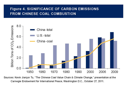 Understanding China's Rising Coal Imports - Carnegie