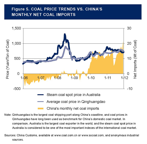 Several factors could be contributing to China's sudden entrance into coal import markets, including