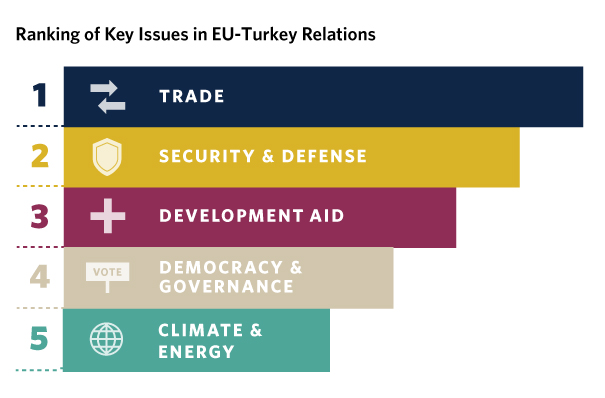 Increasingly, Turkey's leaders seek to reshape their country's relationship with the EU away from the goal of accession toward a framework more focused on trade.