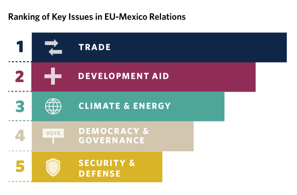 Given the United States' intimidating policies toward its southern neighbor, it is time for Mexico to reassess its commercial and political priorities with the rest of the world.