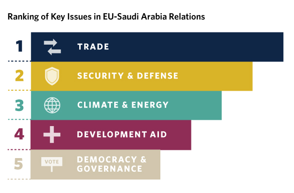 Amid a changing distribution of global power, it is more important than ever for Saudi Arabia and the EU to explore new ways to diversify their trade.