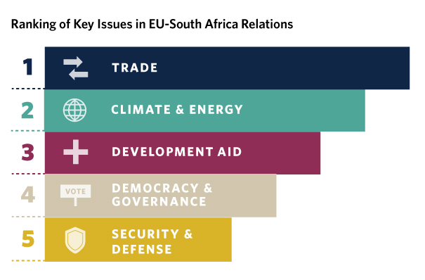 South Africa is experiencing a period of political and economic turmoil that has consequences for the country's previously firm relationship with the European Union.