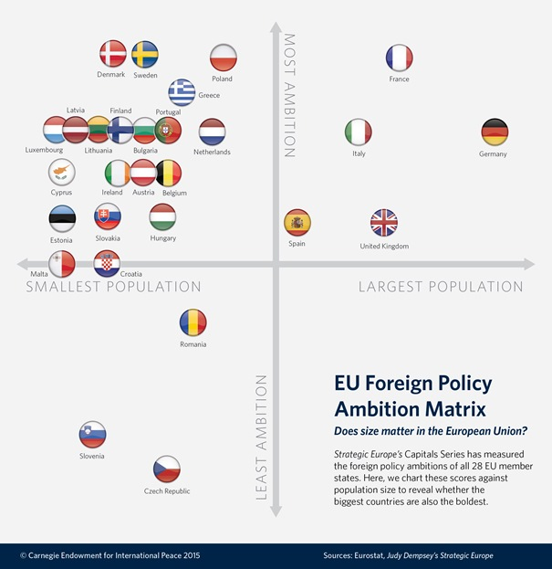 The European Union is strategically and politically ill prepared to make a difference at the regional or global level.