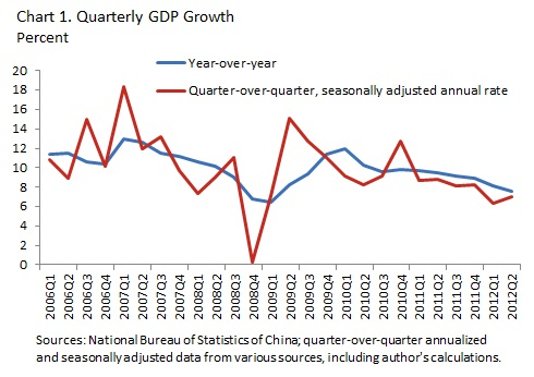 China's economy is slowing, but this is a good sign. As China's growth model becomes more consumer spending-driven, growth will be more sustainable. Structural reforms will also be somewhat easier to implement.