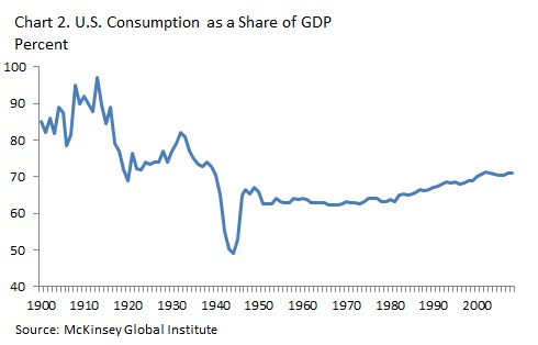 The decline in consumption as a share of China's economy is no cause for concern, as it is laying the foundation for future prosperity and typical of countries in the process of industrializing.