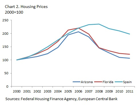Differences between the U.S. and eurozone monetary unions go a long way towards accounting for how well or badly each has adjusted in the aftermath of large housing bubbles and severe financial crisis.