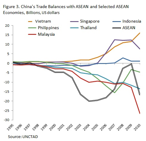 China's rise has had very different consequences for its North Asian and Southeast Asian neighbors, in particular, making it difficult for Southeast Asia to break out of the middle income trap.