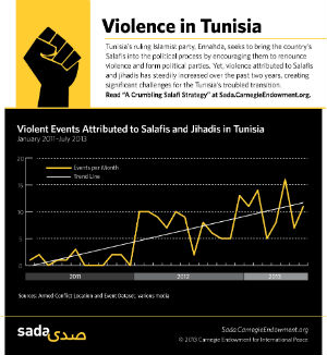 Ennahda has sought to engage Tunisia's Salafi groups, but that approach has only undermined the party's authority amid growing violence.