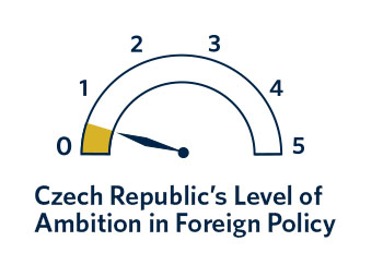 Despite its export-driven economy, the Czech Republic has a low level of foreign policy ambition. In fact, foreign policy has never been a priority for any Czech government.