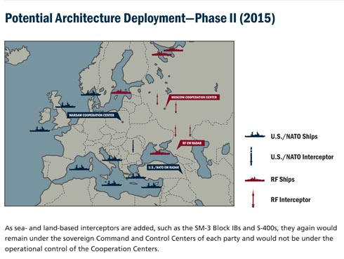 No issue is more urgent or central to achieving progress toward the goal of creating an inclusive Euro-Atlantic Security Community than making European missile defense a joint project of the United States, the North Atlantic Treaty Organization, and Russia.