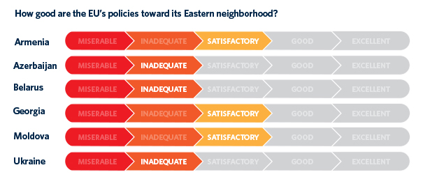 To the EU's detriment, its policy toward its Eastern neighbors is neither creating an arc of stability nor encouraging democracy.