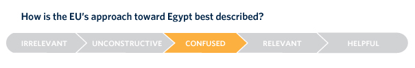 The EU's approach toward Egypt is based on misperceptions and false assumptions, and European support fails to reflect the country's social and political dynamics.