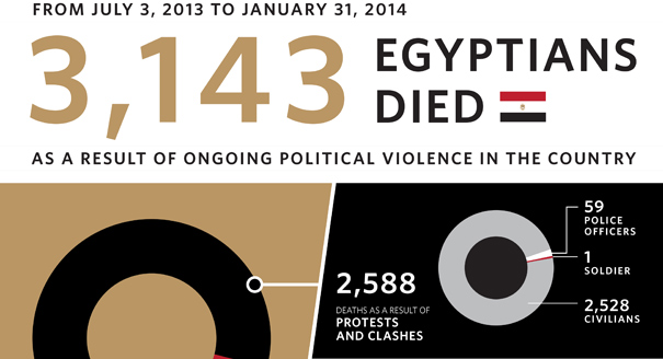 Egypt's Instability by the Numbers