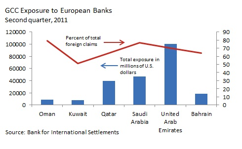 The twin shocks of the Euro debt crisis and the Arab Spring are forcing members of the Gulf Cooperation Council to grapple with old and new challenges, including overreliance on oil, changing trade relationships, and regional integration.