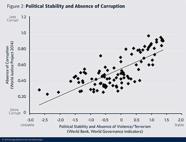 Acute, structured government corruption impacts many of the West's security priorities. But the role it plays in exacerbating international insecurity is often overlooked.