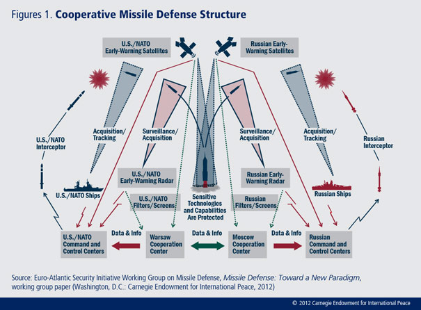 The Obama administration has a unique opportunity to redefine the U.S.-Russian strategic relationship by cooperating with Moscow on missile defense.