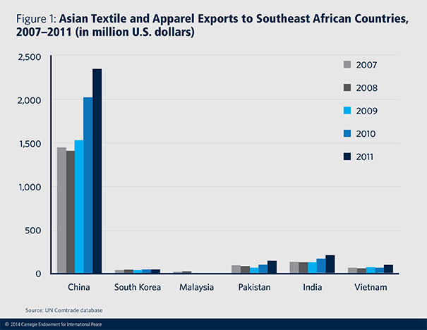 east asian industrialization and the third Incipient or ongoing industrialization is an important indicator of an nic the term came into use around 1970, when the four asian tigers.