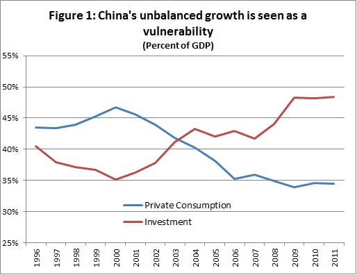 China's unbalanced growth is the result of a healthy urbanization process which has been good for the economy, and this process is likely to continue generating unbalanced growth for a while longer.