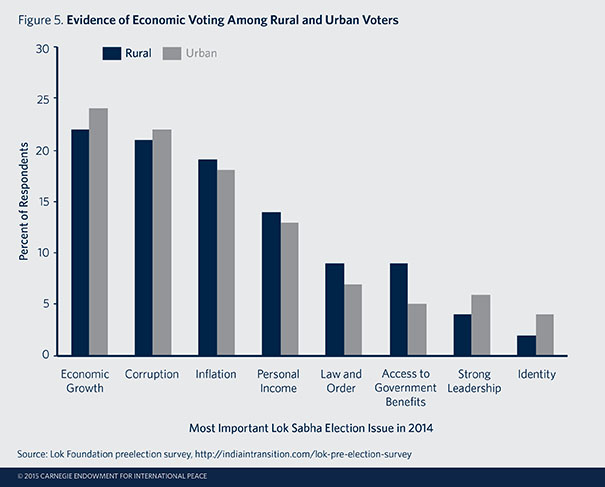 Among Voters Who Expressed A Preference Plurality Cited Issues Concerning The Economy And Development As Most Important Factors Shaping
