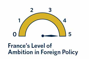 Although France's economic standing has been decreasing in recent years, that has not affected the country's foreign policy ambitions, which remain consistently high.