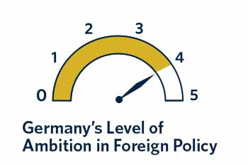 If Germany is to live up to international expectations about its power and responsibility, then Berlin has to realize that foreign policy begins at home.