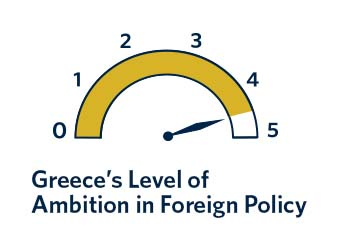 Greek foreign policy looks much more ambitious today than in recent years. But Athens needs to quickly readjust to a changing security and economic environment.