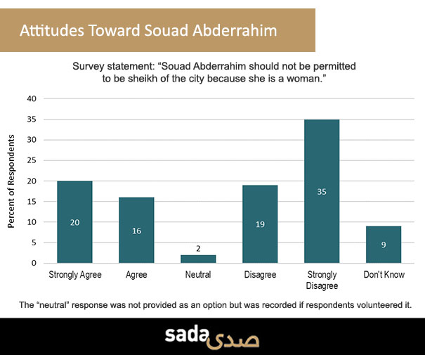While most residents of Tunis support a woman as mayor, a sizable minority does not, which may present obstacles for the newly elected Souad Abderrahim.