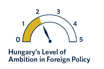 Budapest's overly close relationship to Moscow poses a strategic risk not only to Hungary's national interests but also to the country's EU and NATO partners.