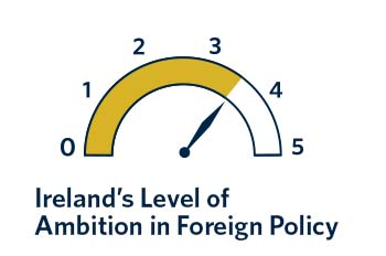 Despite two major institutional constraints, Irish foreign policy has ambition. Ireland may lack capacity, confidence, and, occasionally, resolve—but the drive is there.