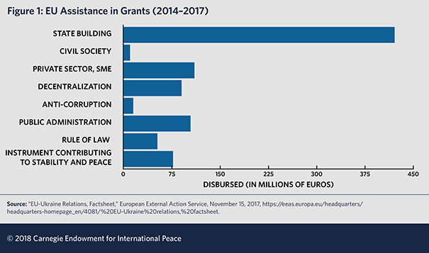 The Eu And Ukraine Taking A Breath Carnegie Endowment For