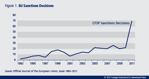 The EU must take steps that will help it use sanctions more effectively, in order to build a union that is a well-rounded and strong international actor.