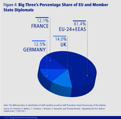 The EU acts as a bloc with all 27 member states discussing issues and unanimously making decisions, but behind the scenes lies a tacit agreement that the Big Three, France, Germany, and the United Kingdom, take the lead on foreign policy.