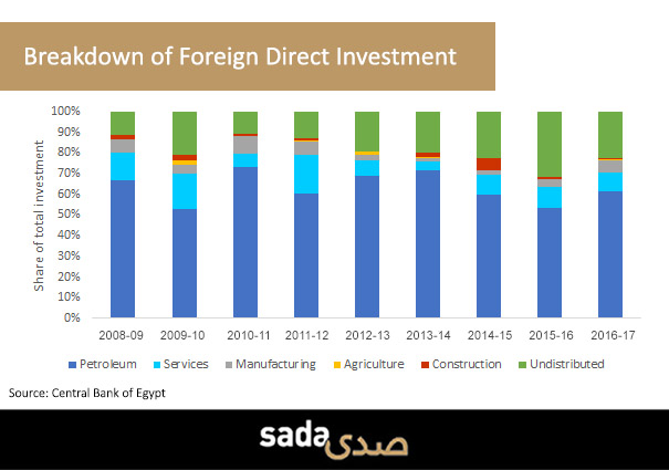 The Egyptian government's reluctance to loosen its grip on private sector industries has impeded the flow of foreign direct investment into the country.