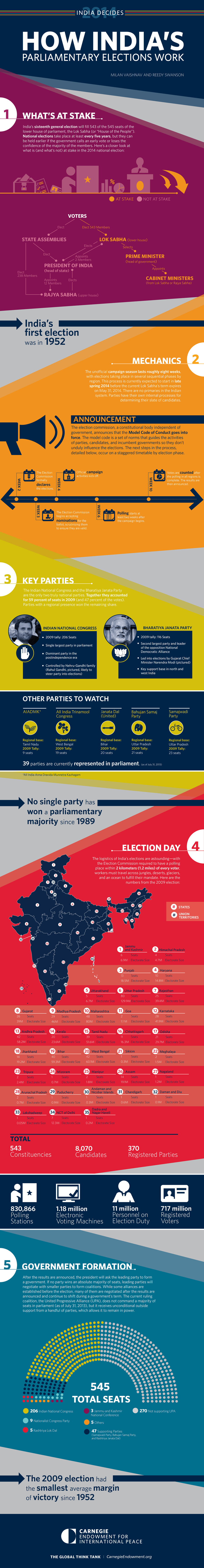 India is gearing up for the largest democratic exercise ever recorded—its 2014 parliamentary election. A new infographic explains what's at stake and how the system works.