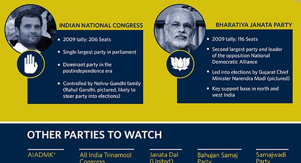 How India's Parliamentary Elections Work