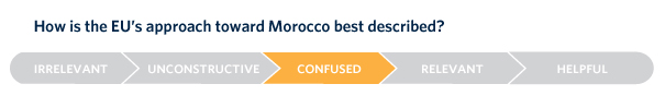 The EU's timid insistence on political reform in Morocco coupled with unrelenting financial and diplomatic support might have removed the incentive for reforms.