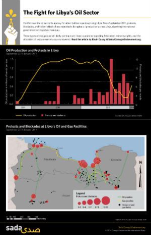 Conflict over Libya's oil sector has become a proxy for numerous other conflicts that are working themselves out in post-uprising Libya.
