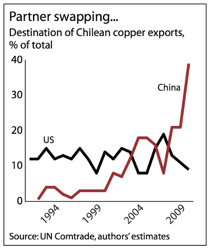 Destination of Chilean exports