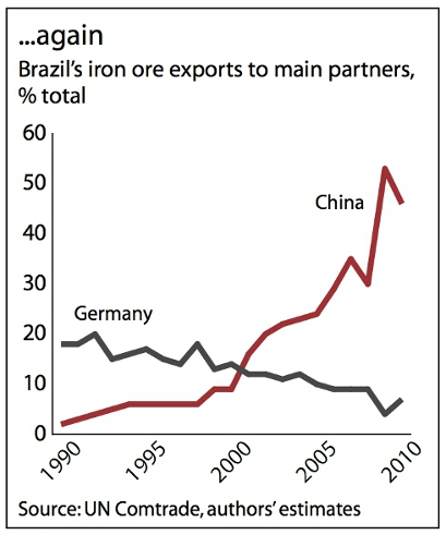 Brazil's iron ore export to main partners
